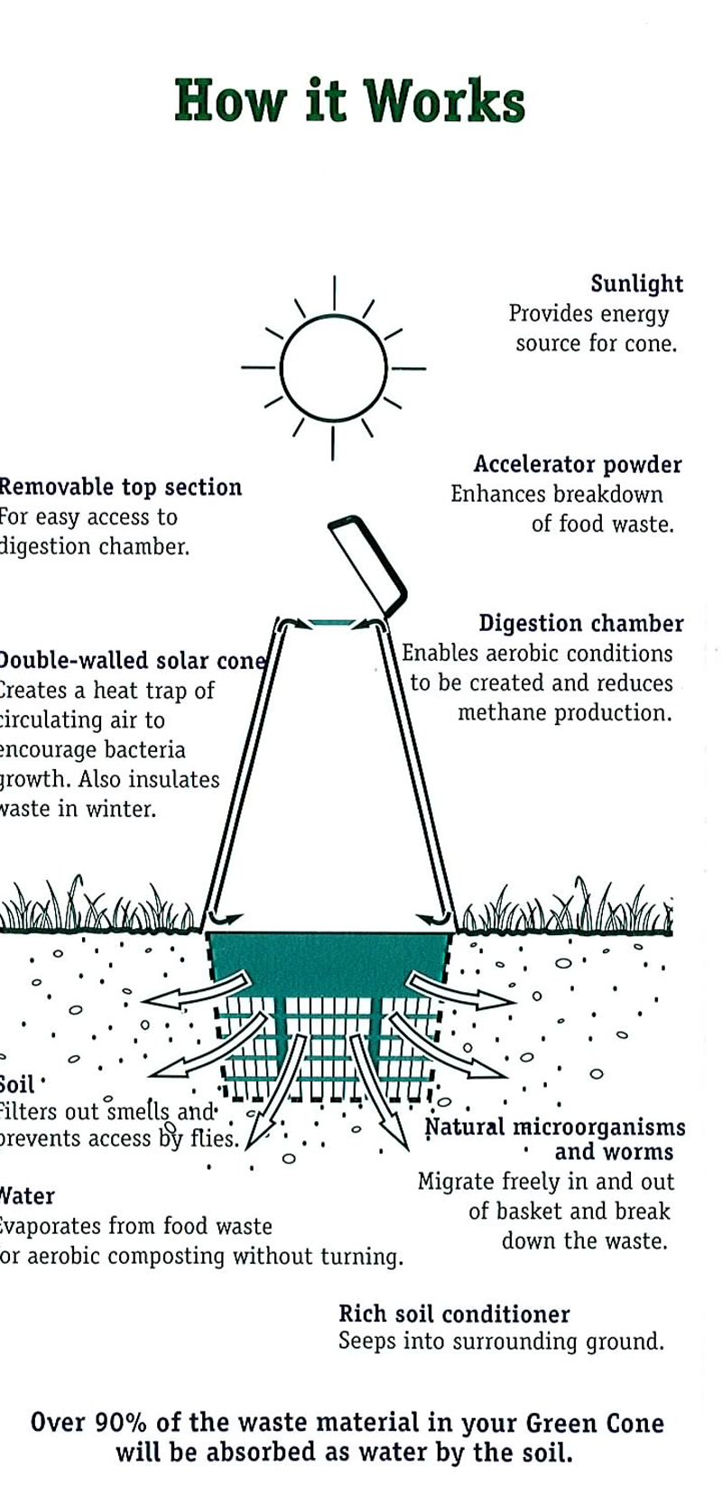 Solar Cone Food Digester Diagram